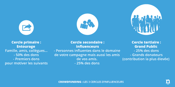 crowdfunding21 Prendre la vague du crowdfunding